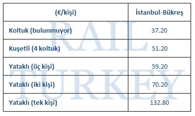 İstanbul Bükreş tren ücretleri