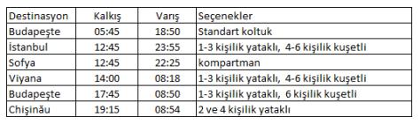 Bükreş tren saatleri